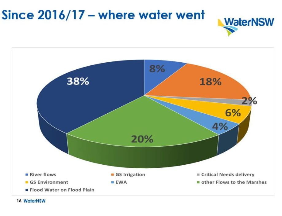 202003 WaterNSW Pie Graph -1